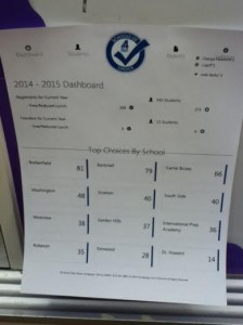Champaign Schools of Choice Dashboard 2014