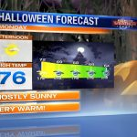 Champaign-Urbana Halloween Weather Forecast
